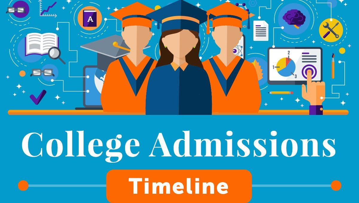 College Application & Materials Timeline